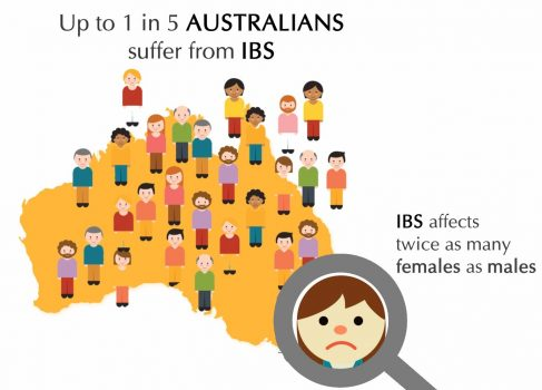 Please tell us about your IBS | Crowd Research at UWA
